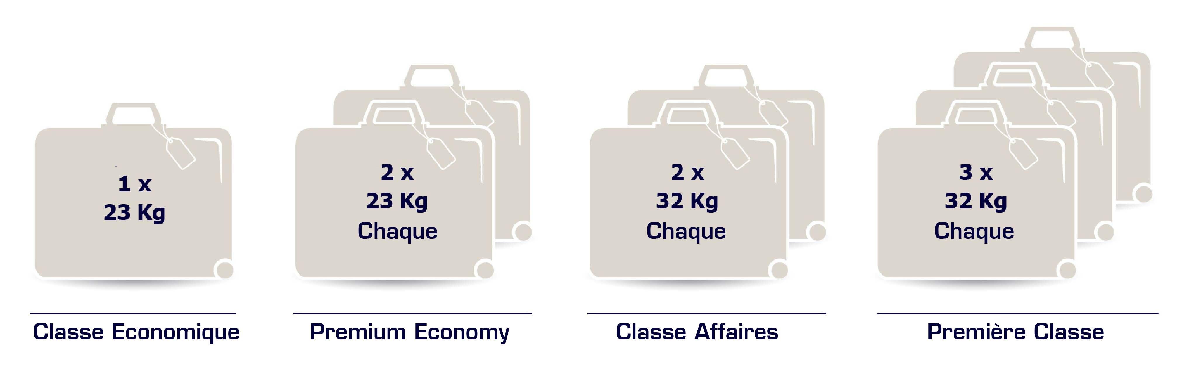 nouveau concept 841fc a6f94 Franchise de bagages sur les vols EL AL